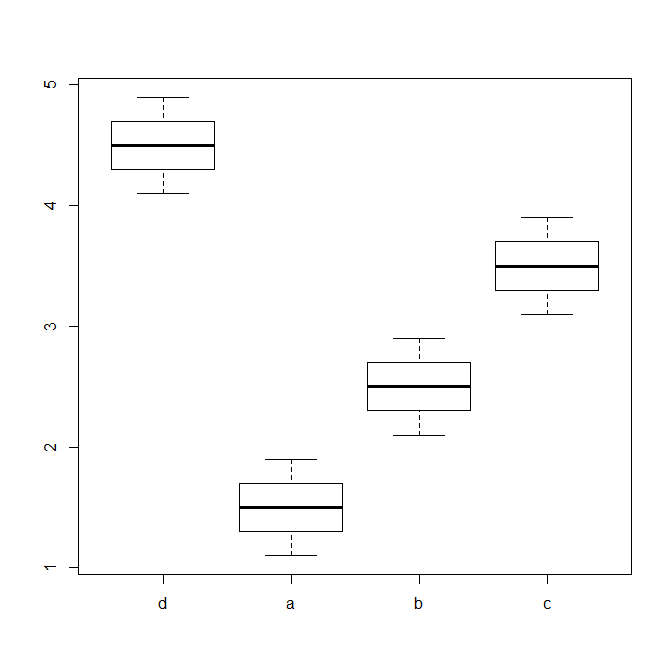 Reference category and interpreting regression coefficients in R