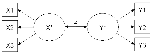 drawing of canonical correlation